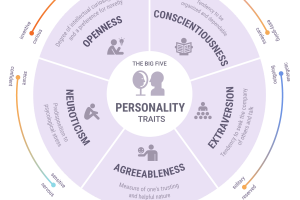 big-five-personality-traits-infographic